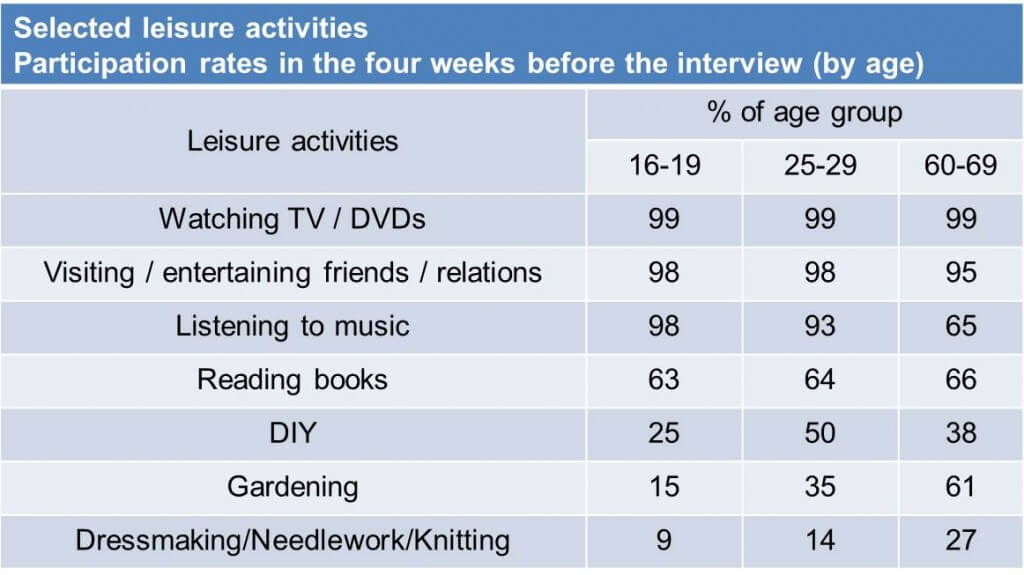 Academic Module Task 1 model answer 10 – Participation in leisure activities