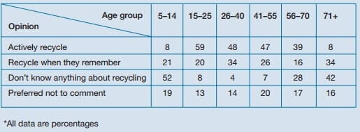 Academic IELTS Task 1 model answer 6 - Attitudes to recycling