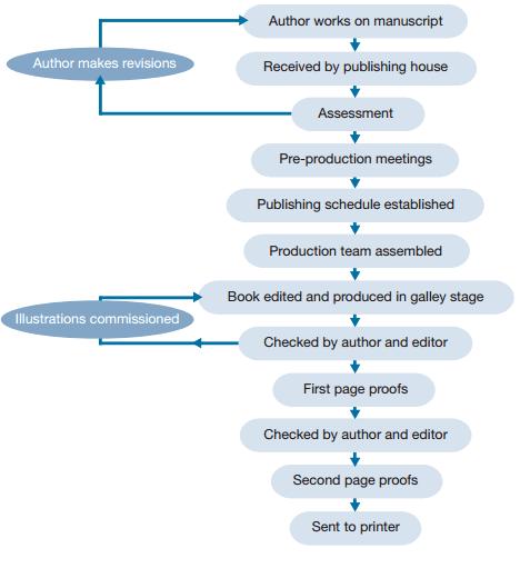 Academic IELTS Task 1 model answer 1 - Publishing a book