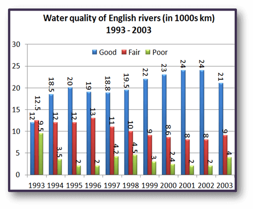 Academic IELTS Task 1 model answer 12 - Water quality in English rivers