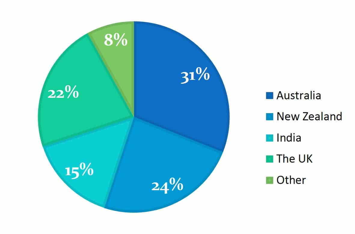 The 6 types of Academic IELTS reports - pie charts